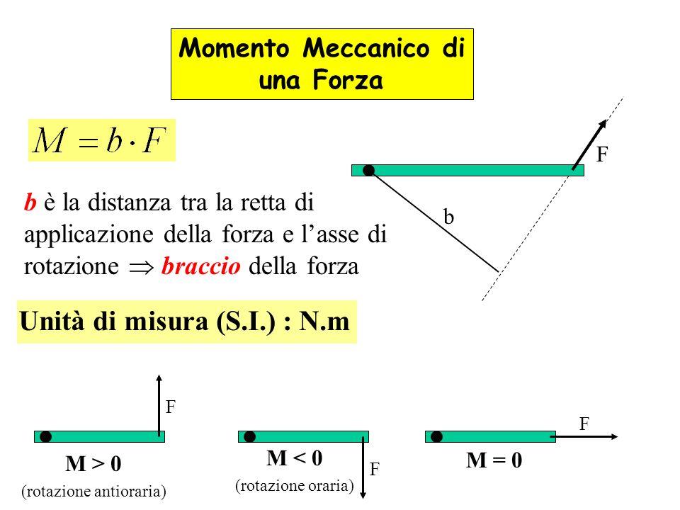 F b Momento Meccanico di una Forza b è la distanza tra la retta di applicazione della forza e lasse di rotazione braccio della forza Unità di misura (