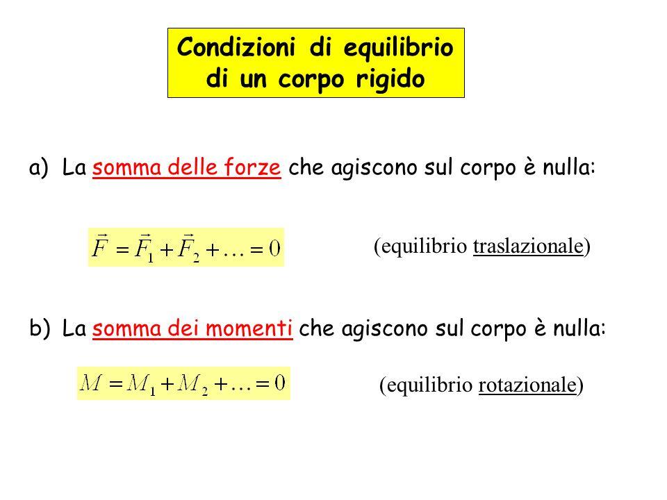 Condizioni di equilibrio di un corpo rigido a)La somma delle forze che agiscono sul corpo è nulla: b)La somma dei momenti che agiscono sul corpo è nul
