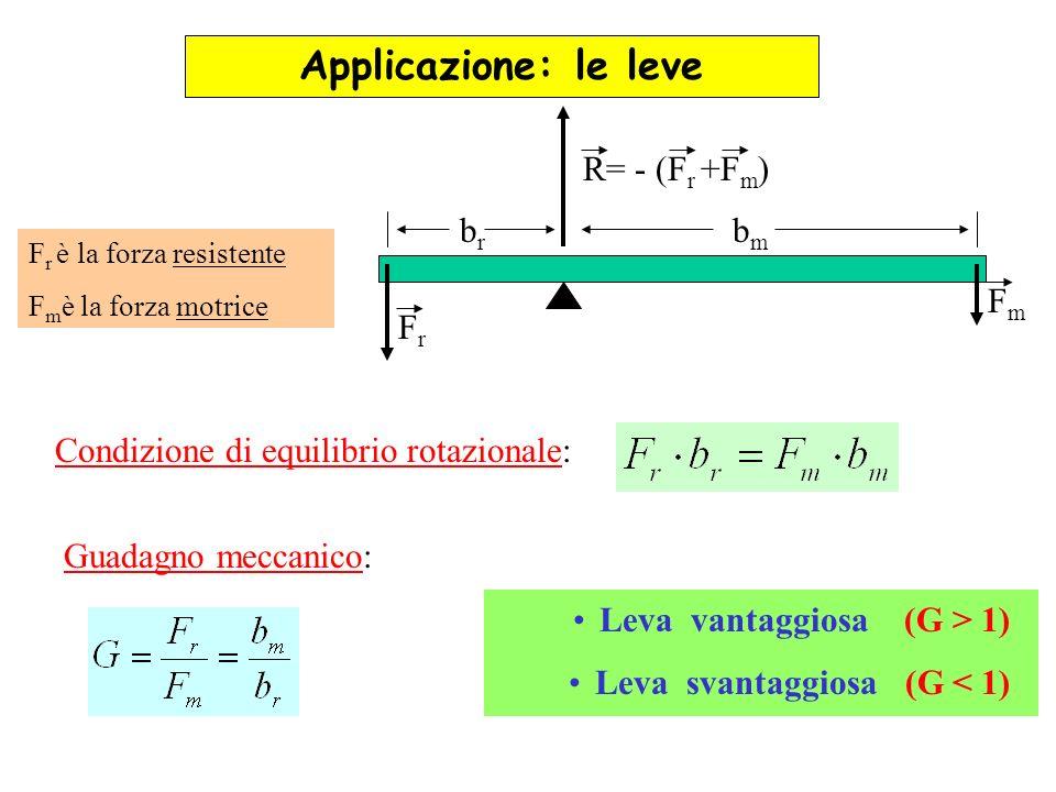 Applicazione: le leve FmFm FrFr brbr bmbm Condizione di equilibrio rotazionale: Guadagno meccanico: Leva vantaggiosa (G > 1) Leva svantaggiosa (G < 1)