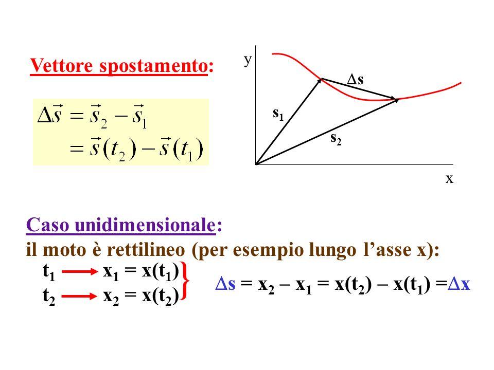 x y s1s1 s2s2 s Vettore spostamento: Caso unidimensionale: il moto è rettilineo (per esempio lungo lasse x): t 1 x 1 = x(t 1 ) t 2 x 2 = x(t 2 ) } s =
