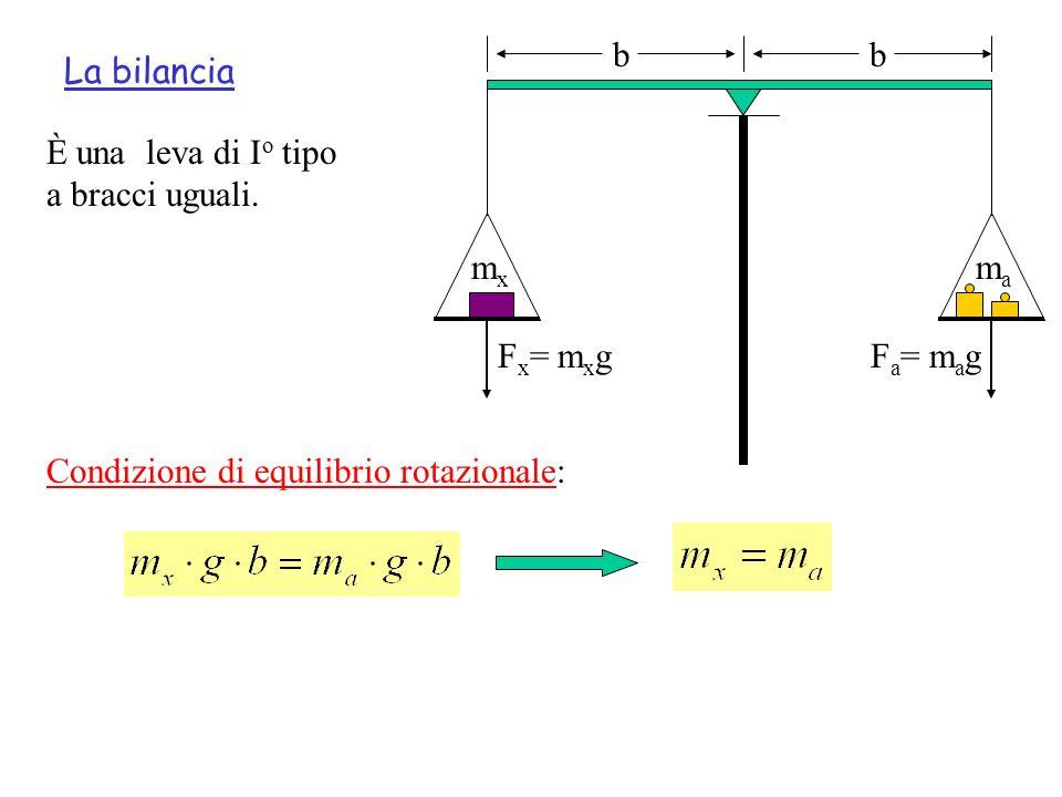 La bilancia È una leva di I o tipo a bracci uguali. mxmx mama F x = m x gF a = m a g Condizione di equilibrio rotazionale: bb
