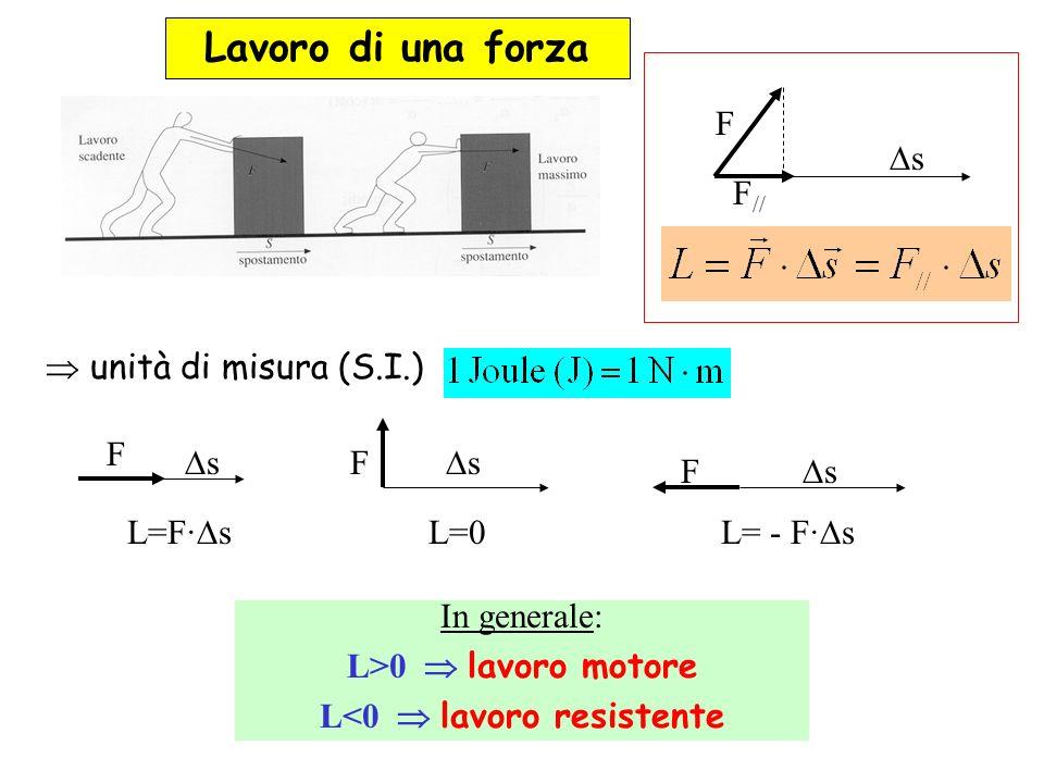 Lavoro di una forza unità di misura (S.I.) F s F F s s L=F· s L=0 L= - F· s In generale: L>0 lavoro motore L<0 lavoro resistente s F F //