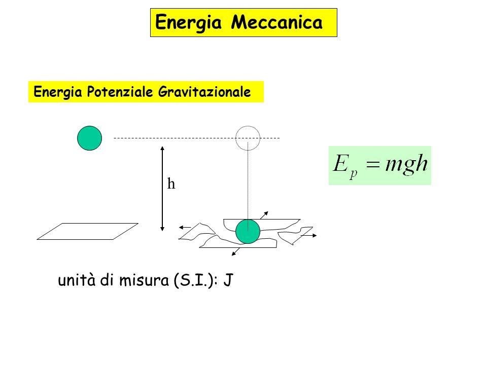 Energia Potenziale Gravitazionale h unità di misura (S.I.): J Energia Meccanica