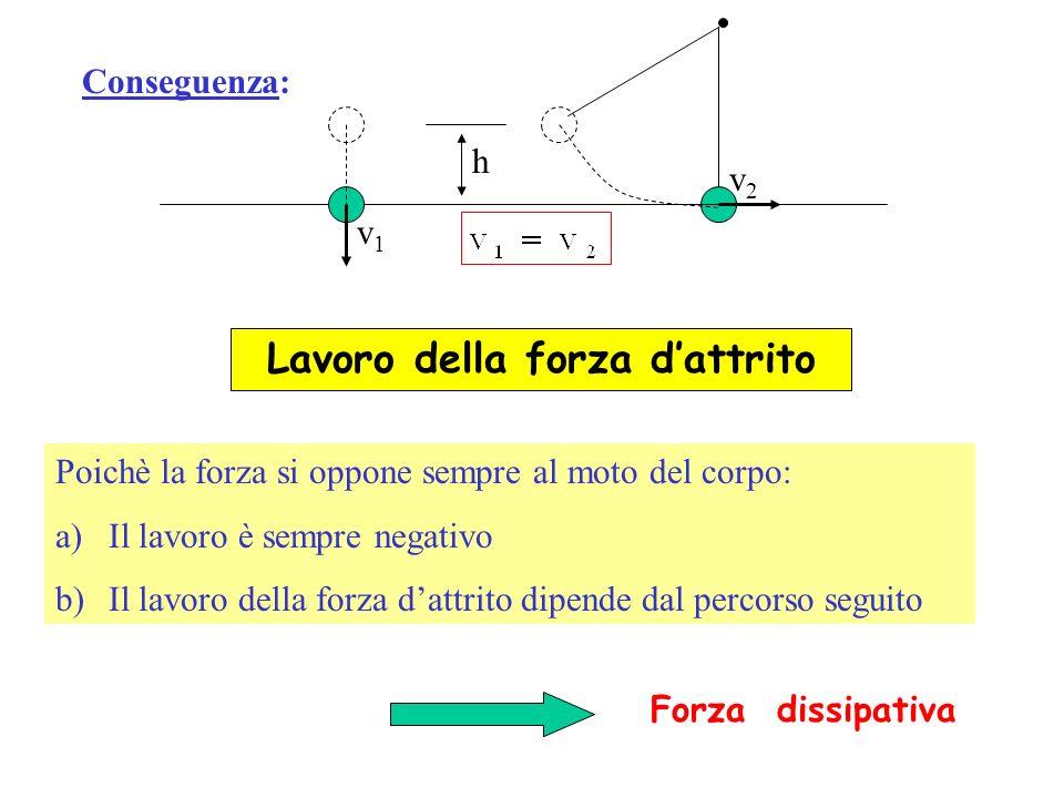 h v1v1 v2v2 Conseguenza: Lavoro della forza dattrito Poichè la forza si oppone sempre al moto del corpo: a)Il lavoro è sempre negativo b)Il lavoro del