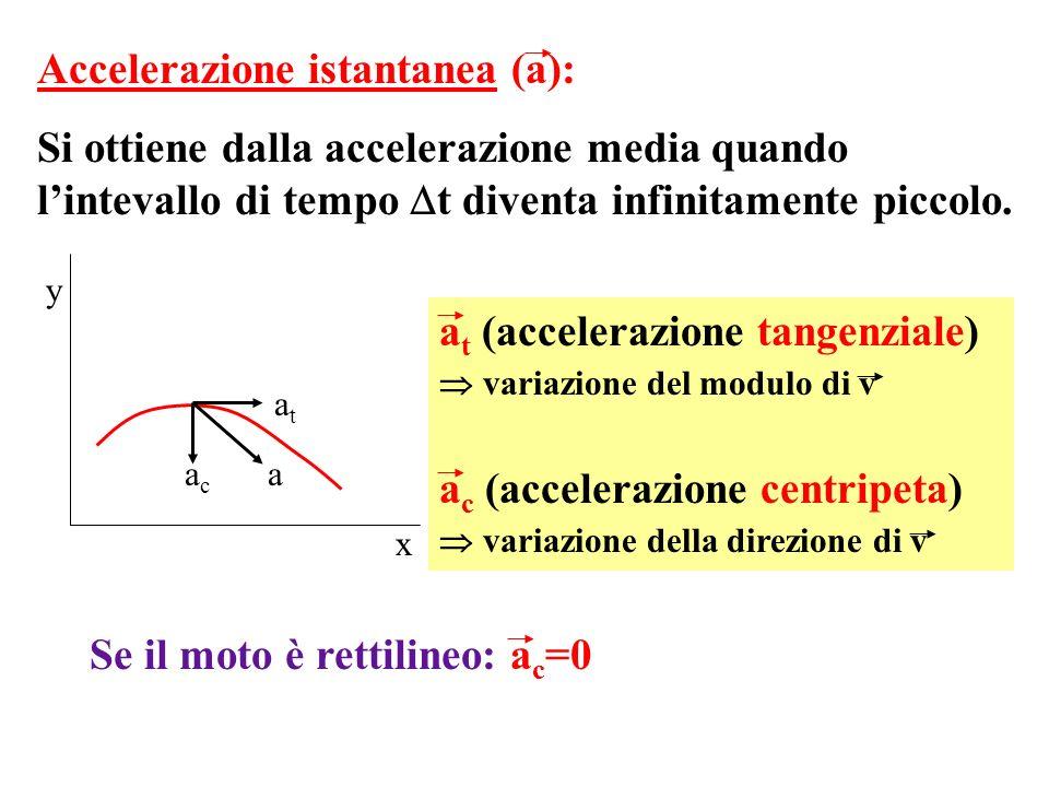 Accelerazione istantanea (a): Si ottiene dalla accelerazione media quando lintevallo di tempo t diventa infinitamente piccolo. atat acac a x y a t (ac