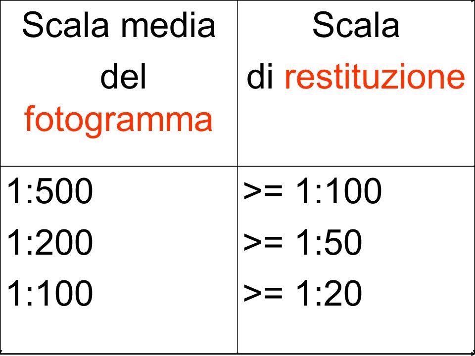 Scala media del fotogramma Scala di restituzione 1:500 1:200 1:100 >= 1:100 >= 1:50 >= 1:20