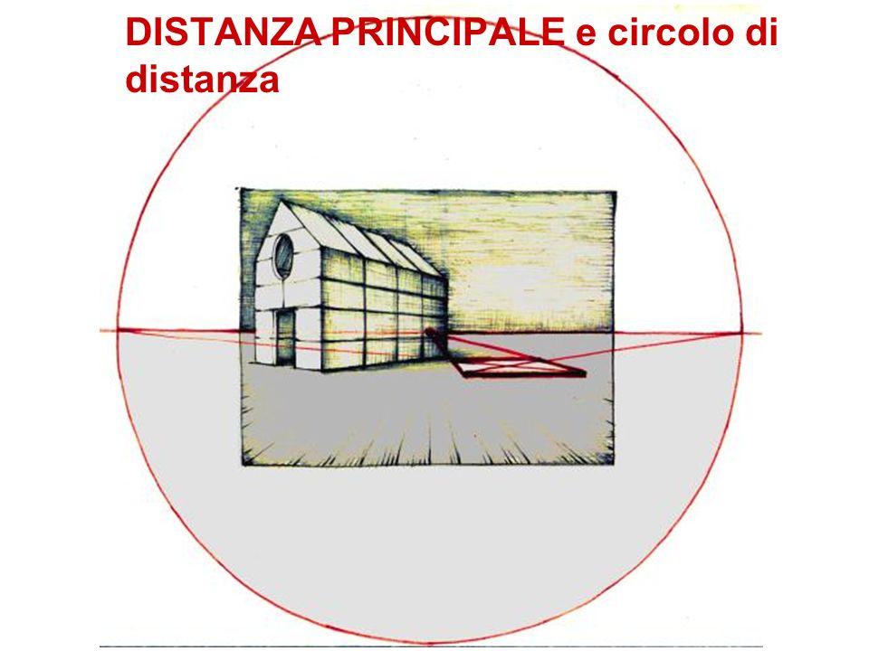 DISTANZA PRINCIPALE e circolo di distanza