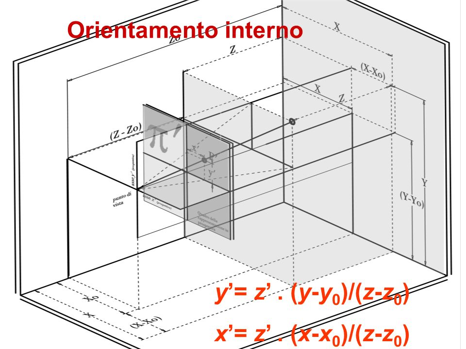 y= z. (y-y 0 )/(z-z 0 ) x= z. (x-x 0 )/(z-z 0 ) Orientamento interno