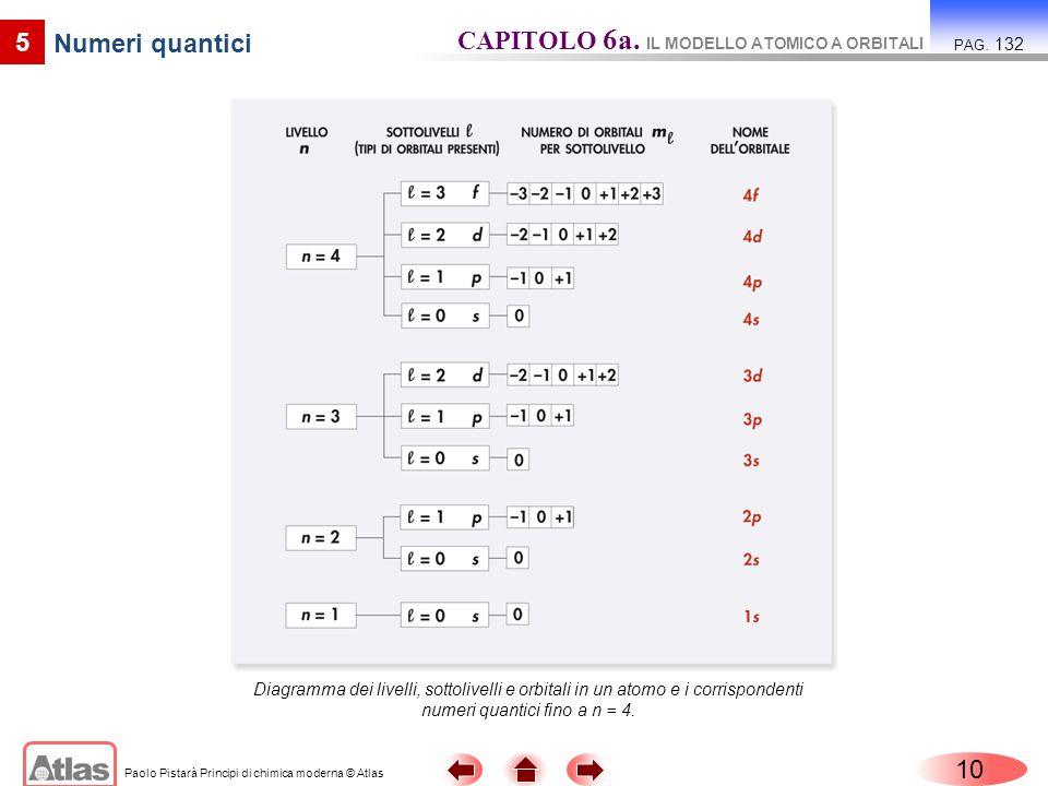 Paolo Pistarà Principi di chimica moderna © Atlas 10 5 Numeri quantici CAPITOLO 6a. IL MODELLO ATOMICO A ORBITALI PAG. 132 Diagramma dei livelli, sott