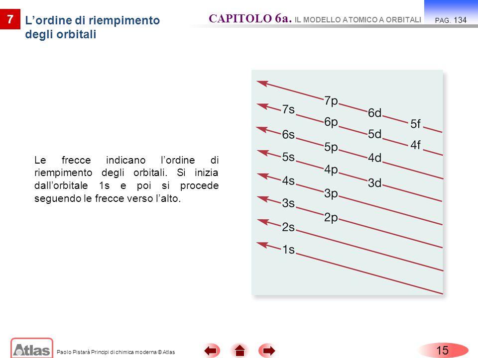 Paolo Pistarà Principi di chimica moderna © Atlas 15 7 Lordine di riempimento degli orbitali CAPITOLO 6a. IL MODELLO ATOMICO A ORBITALI PAG. 134 Le fr