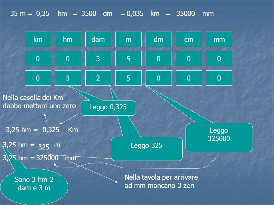 35 m =hm kmhmdammdmcmmm 0 0 35000 0,35=dm3500=km0,035 = mm35000 0325000 3,25 hm = m Sono 3 hm 2 dam e 3 m Leggo 325 325 3,25 hm = mm Nella tavola per