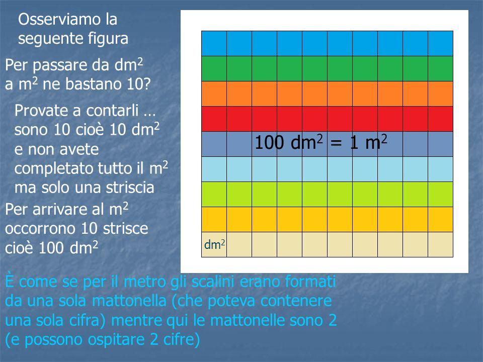Osserviamo la seguente figura Per passare da dm 2 a m 2 ne bastano 10? Provate a contarli … sono 10 cioè 10 dm 2 e non avete completato tutto il m 2 m