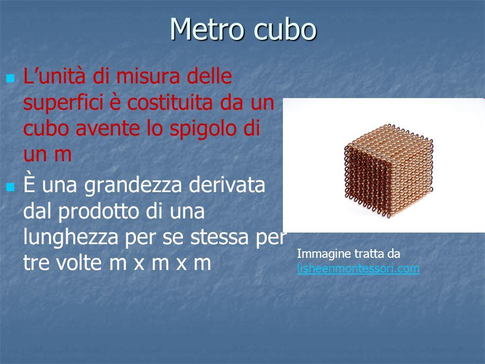 Metro cubo Lunità di misura delle superfici è costituita da un cubo avente lo spigolo di un m È una grandezza derivata dal prodotto di una lunghezza p