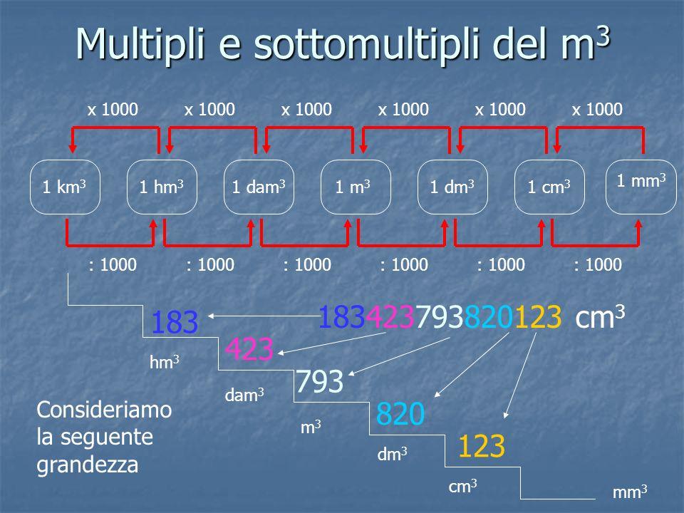 Multipli e sottomultipli del m3 1 m 3 1 dm 3 1 cm 3 1 mm 3 1 km 3 1 hm 3 1 dam 3 x 1000 : 1000 x 1000 183423793820123 cm 3 Consideriamo la seguente gr