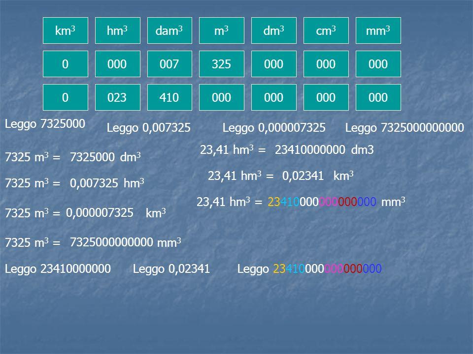 km 3 hm 3 dam 3 m 3 dm 3 cm 3 mm 3 0 000007325000 000000 0 023 410000000000000 7325 m 3 = dm 3 7325000 Leggo 7325000 7325 m 3 = hm 3 Leggo 0,007325 0,