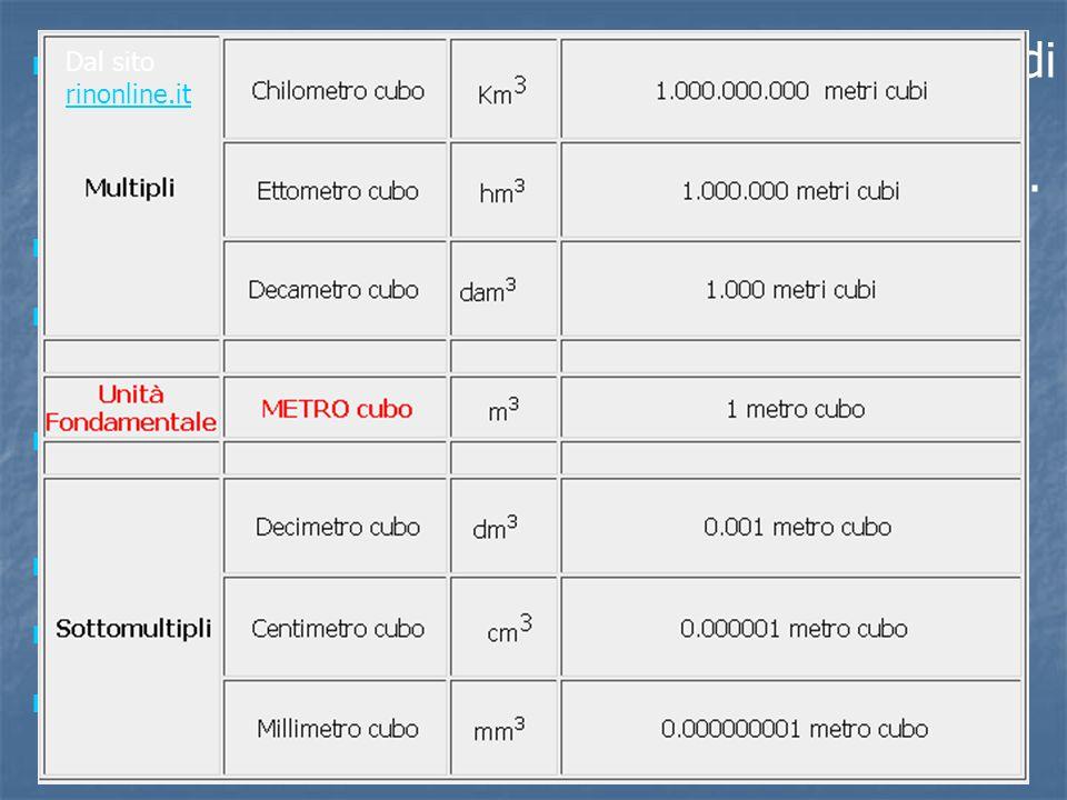I multipli e i sottomultipli dell'unità di misura di volume sono equivalenti ai volumi di cubi aventi per lato i multipli o sottomultipli del m 3. Un