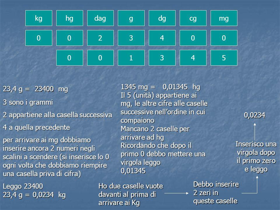 kghgdaggdgcgmg 002340 0 00 134 5 23,4 g = mg 3 sono i grammi 2 appartiene alla casella successiva 4 a quella precedente per arrivare ai mg dobbiamo in