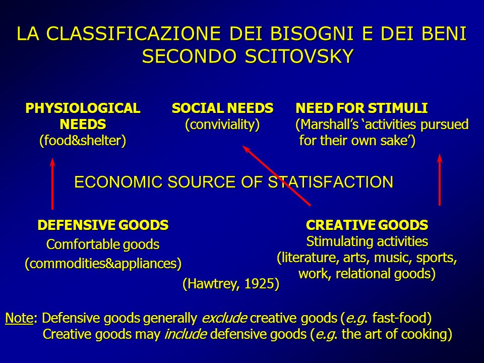 ECONOMIC SOURCE OF STATISFACTION DEFENSIVE GOODS Comfortable goods (commodities&appliances) CREATIVE GOODS Stimulating activities (literature, arts, m