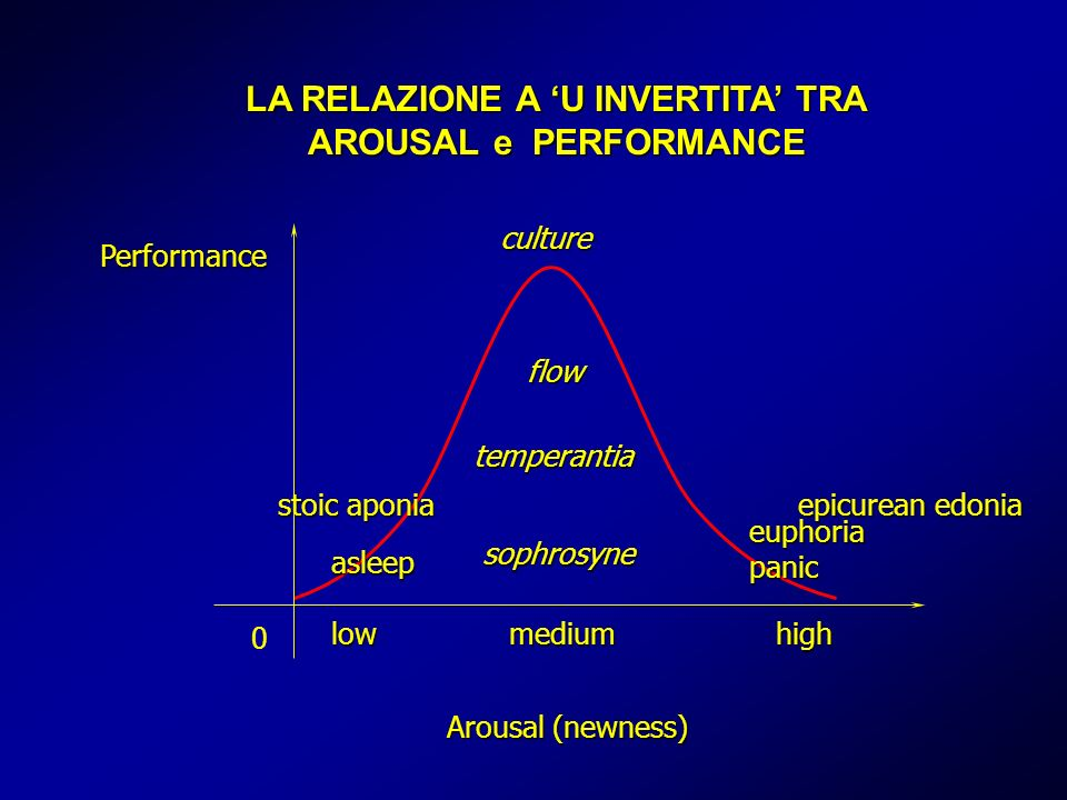 Performance Arousal (newness) 0 LA RELAZIONE A U INVERTITA TRA AROUSAL e PERFORMANCE lowmediumhigh asleep panic sophrosyne temperantia flow euphoria stoic aponia epicurean edonia culture