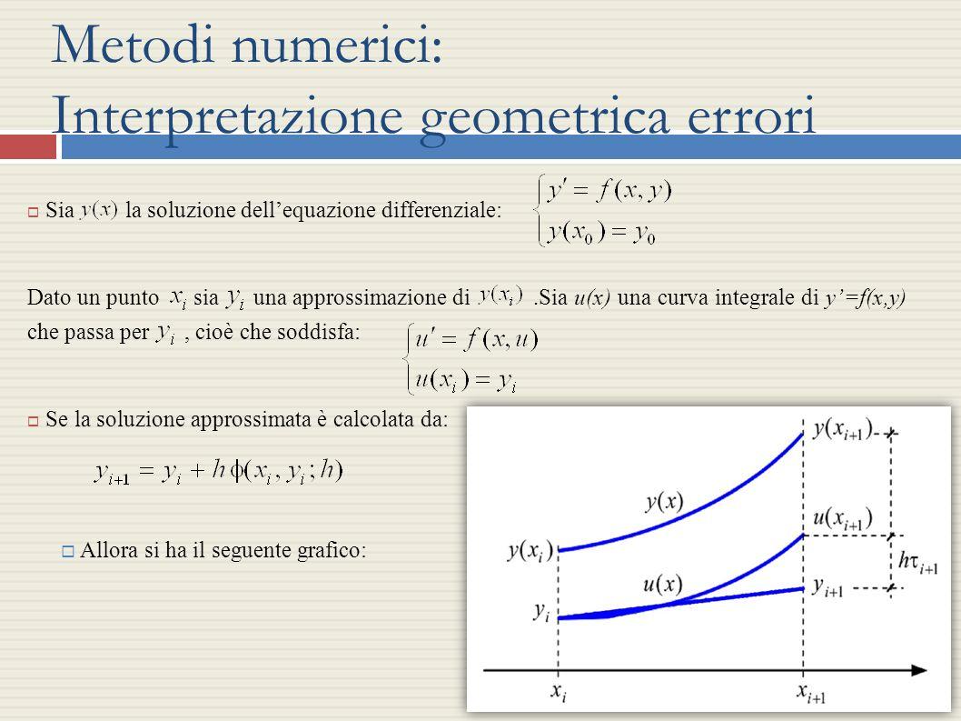 Metodi numerici: Interpretazione geometrica errori Sia la soluzione dellequazione differenziale: Dato un punto sia una approssimazione di.Sia u(x) una