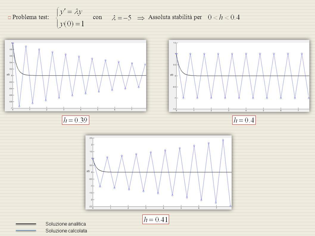 Problema test:con Soluzione analitica Soluzione calcolata Assoluta stabilità per