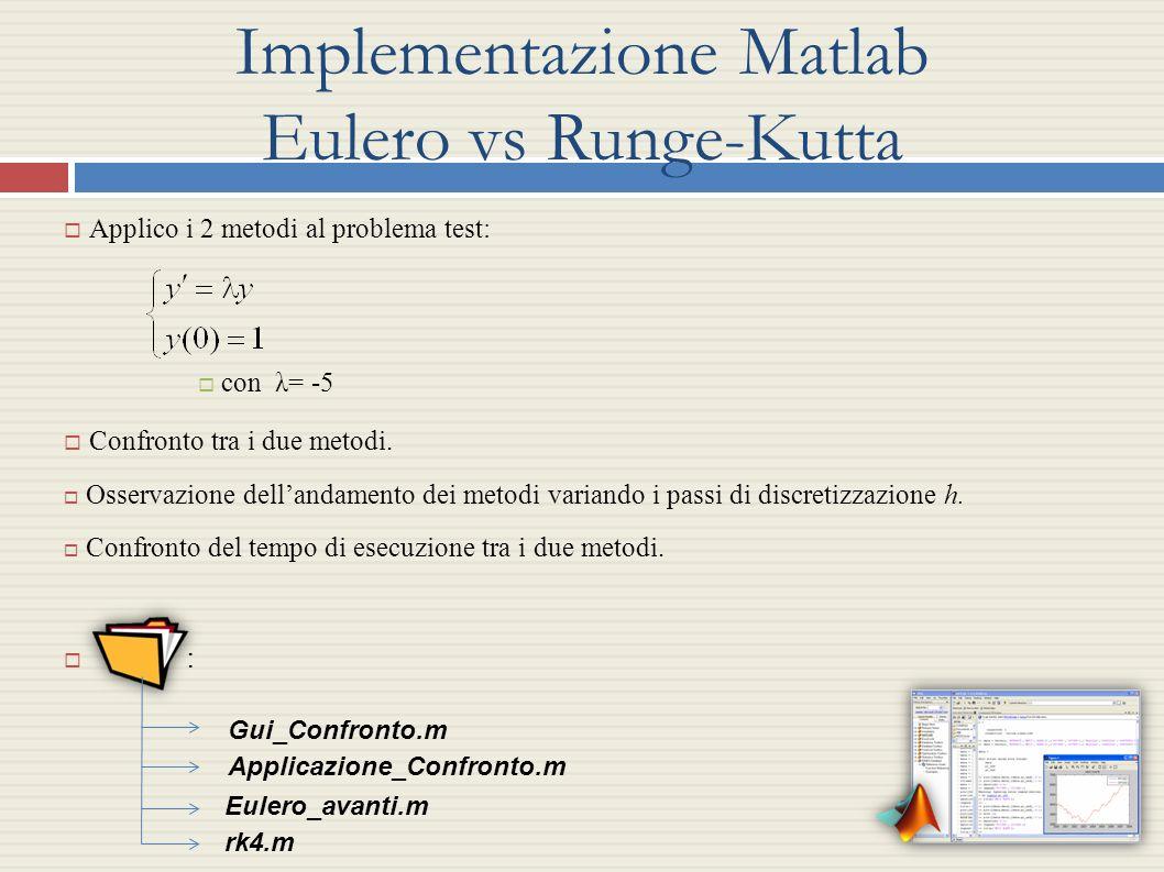Implementazione Matlab Eulero vs Runge-Kutta Applico i 2 metodi al problema test: con λ= -5 Confronto tra i due metodi. Osservazione dellandamento dei