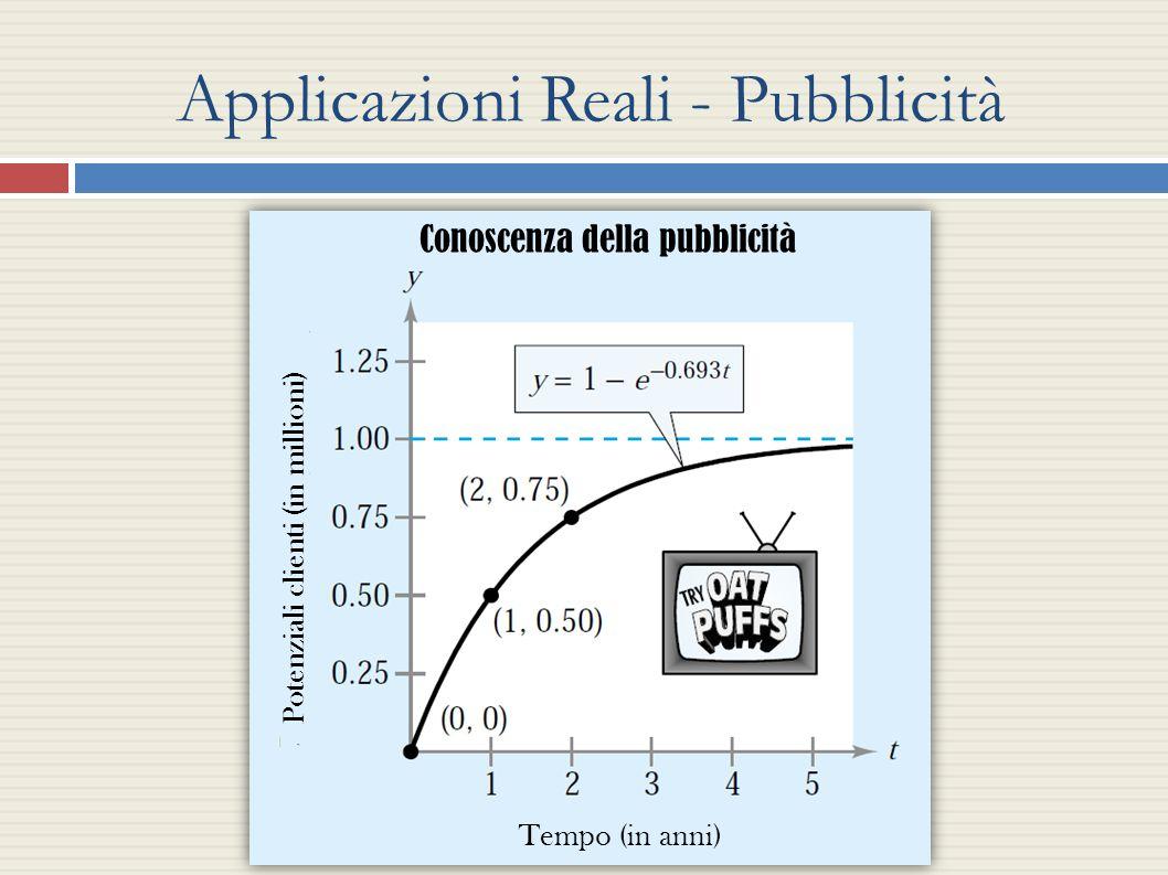 Applicazioni Reali - Pubblicità Conoscenza della pubblicità Potenziali clienti (in millioni) Tempo (in anni)