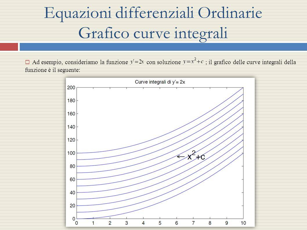 Equazioni differenziali Ordinarie Grafico curve integrali Ad esempio, consideriamo la funzione con soluzione ; il grafico delle curve integrali della