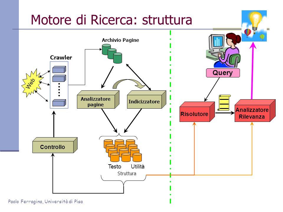 Paolo Ferragina, Università di Pisa Motore di Ricerca: struttura Web Crawler Archivio Pagine Analizzatore pagine Controllo Query Risolutore ? Analizza