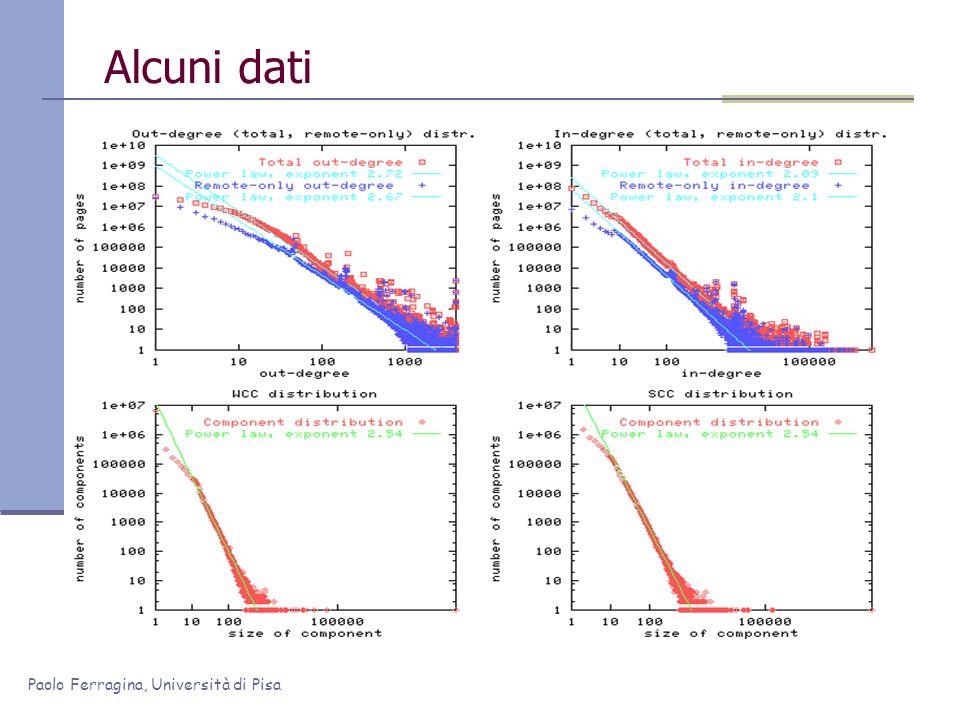 Paolo Ferragina, Università di Pisa Velocità di cambiamento [snapshot settimanale nel 2004: 154 web sites, 3 5 mil pg, 65Gb] Normalizzata rispetto prima settimana