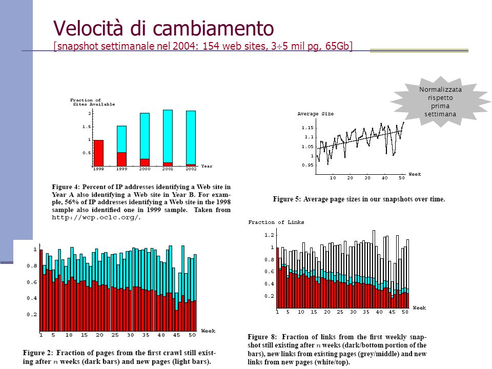 Paolo Ferragina, Università di Pisa Velocità di cambiamento [snapshot settimanale nel 2004: 154 web sites, 3 5 mil pg, 65Gb] Normalizzata rispetto pri