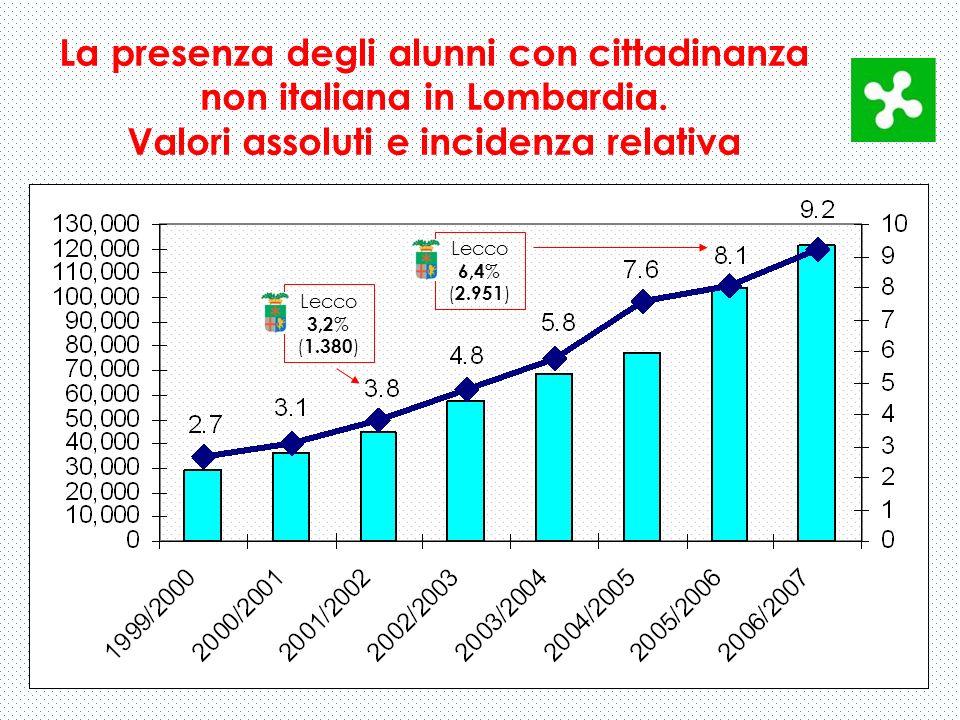 La presenza degli alunni con cittadinanza non italiana in Lombardia. Valori assoluti e incidenza relativa Lecco 3,2 % ( 1.380 ) Lecco 6,4 % ( 2.951 )