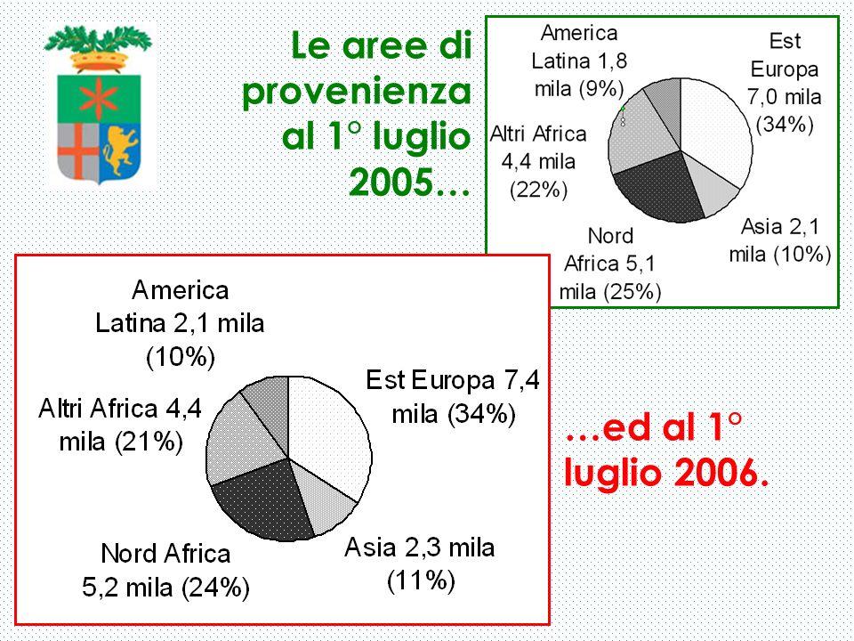 Le aree di provenienza al 1° luglio 2005… …ed al 1° luglio 2006.