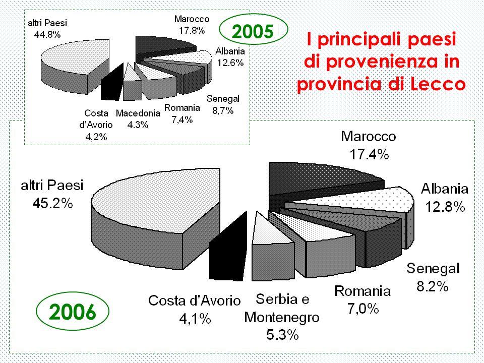 I principali paesi di provenienza in provincia di Lecco 2006 2005