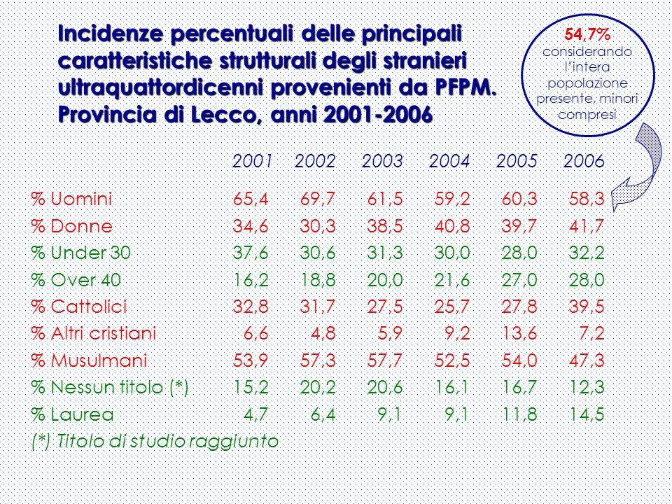 Incidenze percentuali delle principali caratteristiche strutturali degli stranieri ultraquattordicenni provenienti da PFPM. Provincia di Lecco, anni 2