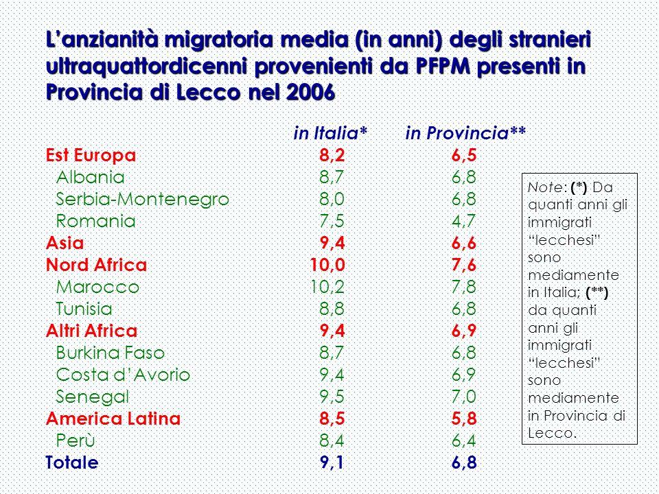 Lanzianità migratoria media (in anni) degli stranieri ultraquattordicenni provenienti da PFPM presenti in Provincia di Lecco nel 2006 in Italia* in Provincia** Est Europa 8,2 6,5 Albania 8,7 6,8 Serbia-Montenegro 8,0 6,8 Romania 7,5 4,7 Asia 9,4 6,6 Nord Africa10,0 7,6 Marocco10,2 7,8 Tunisia 8,8 6,8 Altri Africa 9,4 6,9 Burkina Faso 8,7 6,8 Costa dAvorio 9,4 6,9 Senegal 9,5 7,0 America Latina 8,5 5,8 Perù 8,4 6,4 Totale 9,1 6,8 Note: (*) Da quanti anni gli immigrati lecchesi sono mediamente in Italia; (**) da quanti anni gli immigrati lecchesi sono mediamente in Provincia di Lecco.