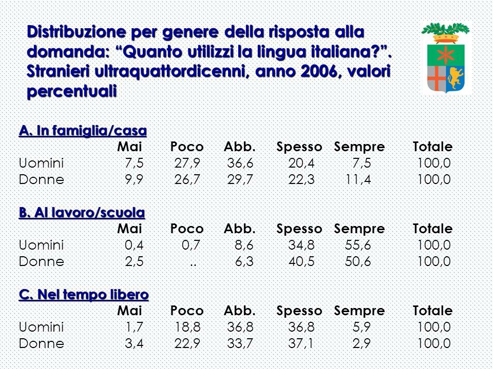 Distribuzione per genere della risposta alla domanda: Quanto utilizzi la lingua italiana?. Stranieri ultraquattordicenni, anno 2006, valori percentual