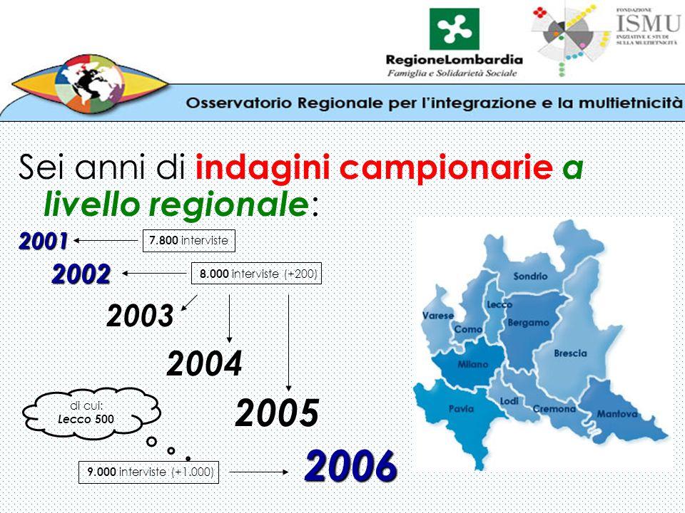 Sei anni di indagini campionarie a livello regionale :2001 2002 2002 2003 2003 2004 2004 2005 2005 2006 2006 7.800 interviste 8.000 interviste (+200) 9.000 interviste (+1.000) di cui: Lecco 500
