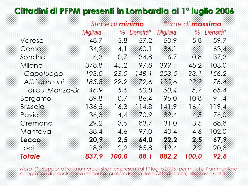 Cittadini di PFPM presenti in Lombardia al 1° luglio 2006 Stime di minimo Stime di massimo Migliaia % Densità* Migliaia % Densità* Varese 48,7 5,8 57,
