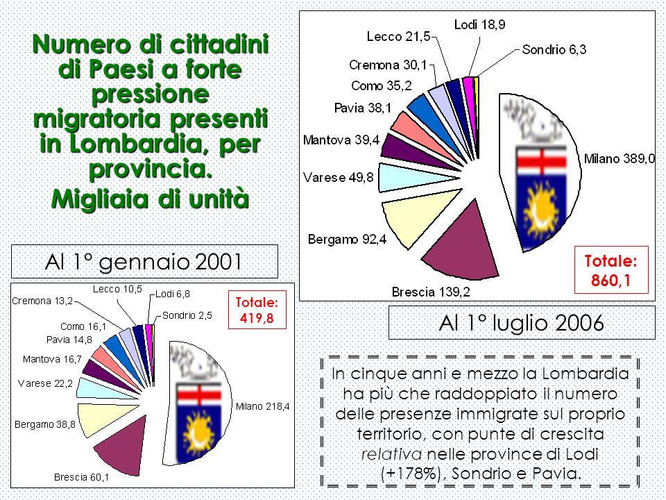 Numero di cittadini di Paesi a forte pressione migratoria presenti in Lombardia, per provincia. Migliaia di unità Al 1° gennaio 2001 Al 1° luglio 2006