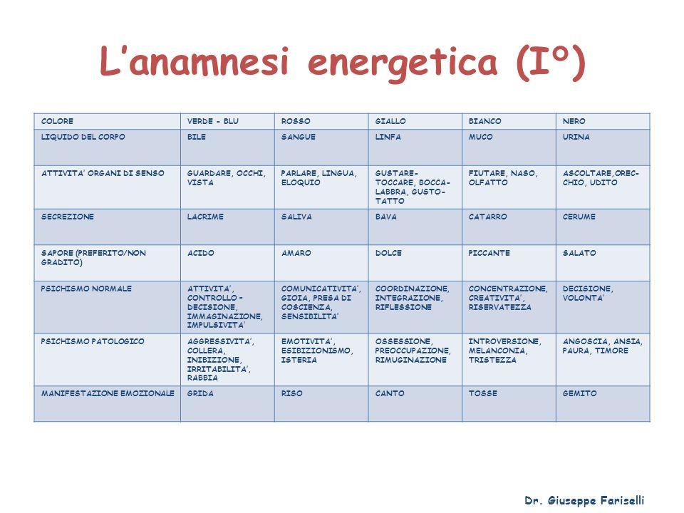 Lanamnesi energetica (I°) COLOREVERDE - BLUROSSOGIALLOBIANCONERO LIQUIDO DEL CORPOBILESANGUELINFAMUCOURINA ATTIVITA ORGANI DI SENSOGUARDARE, OCCHI, VI
