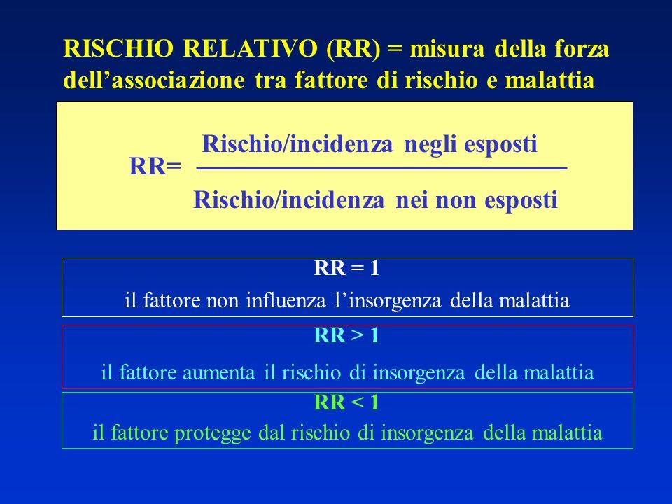 RISCHIO RELATIVO (RR) = misura della forza dellassociazione tra fattore di rischio e malattia RR= Rischio/incidenza negli esposti Rischio/incidenza ne