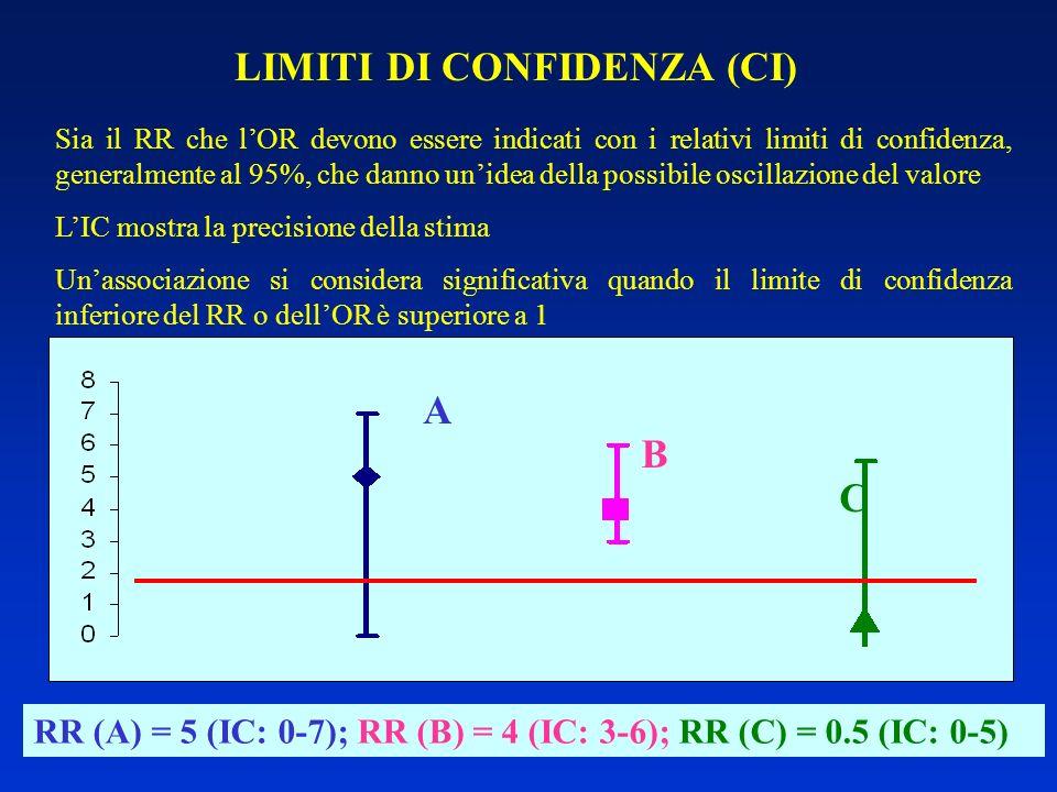 LIMITI DI CONFIDENZA (CI) Sia il RR che lOR devono essere indicati con i relativi limiti di confidenza, generalmente al 95%, che danno unidea della po