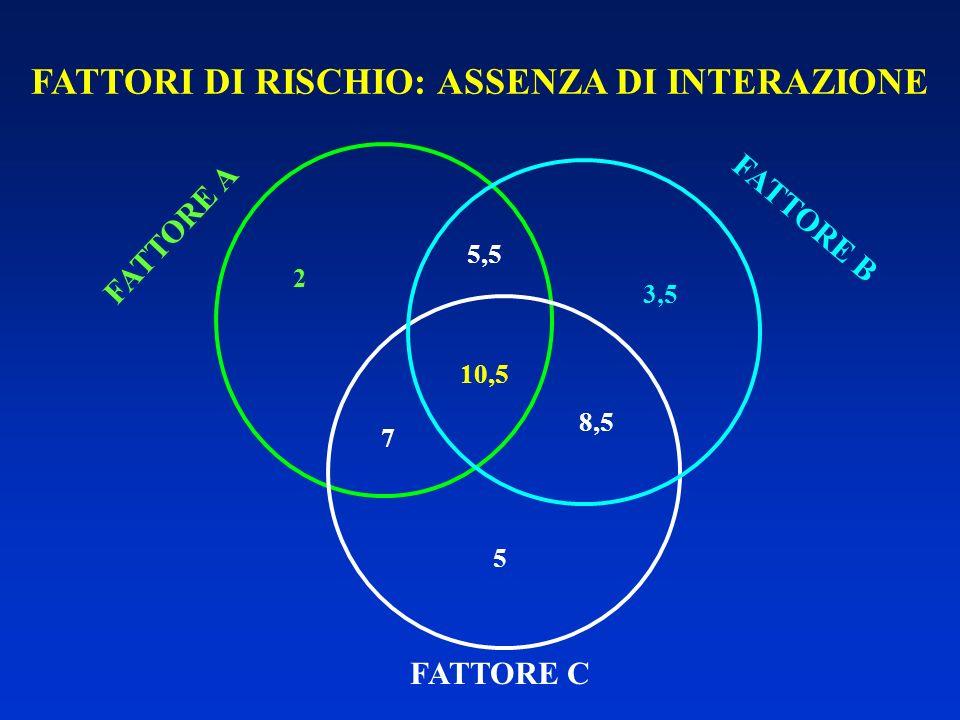 FATTORI DI RISCHIO: ASSENZA DI INTERAZIONE FATTORE A 2 FATTORE C 5 5,5 8,5 7 FATTORE B 3,5 10,5