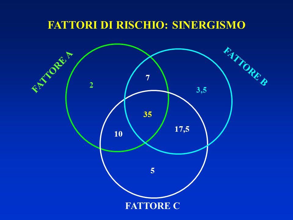 FATTORI DI RISCHIO: SINERGISMO FATTORE A 2 FATTORE C 5 7 17,5 10 FATTORE B 3,5 35
