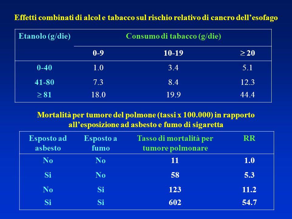 Etanolo (g/die)Consumo di tabacco (g/die) 0-910-19 20 0-401.03.45.1 41-807.38.412.3 81 18.019.944.4 Effetti combinati di alcol e tabacco sul rischio r