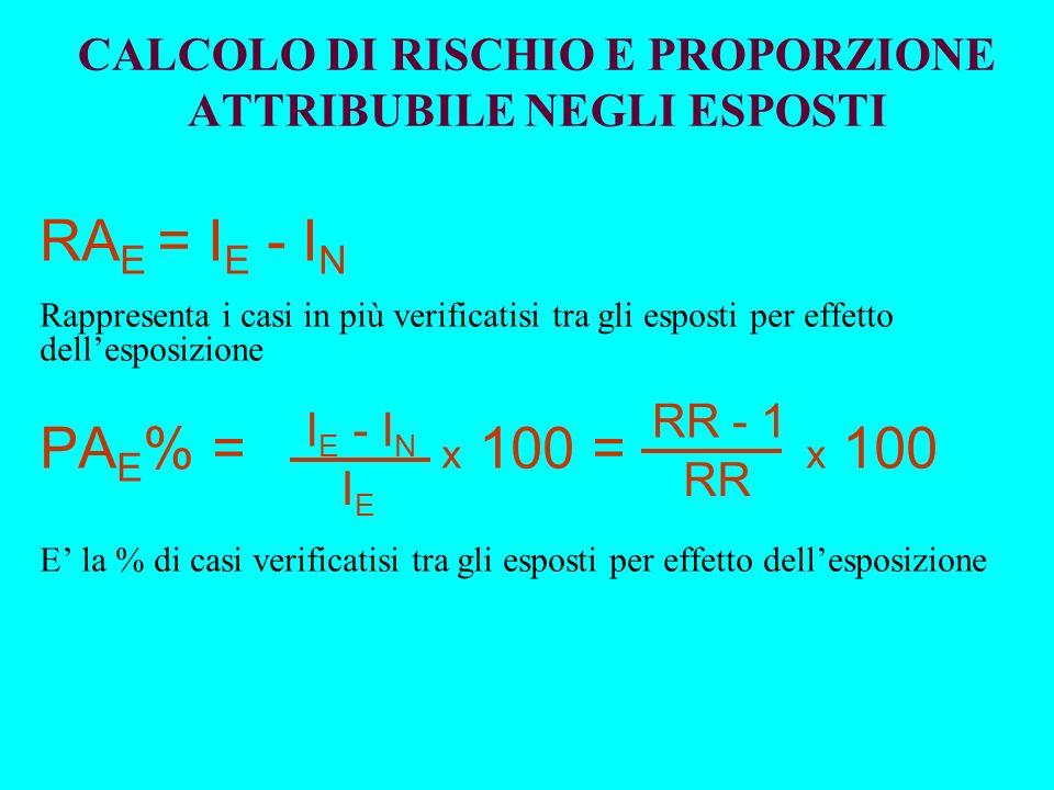 CALCOLO DI RISCHIO E PROPORZIONE ATTRIBUBILE NEGLI ESPOSTI RA E = I E - I N Rappresenta i casi in più verificatisi tra gli esposti per effetto dellesp