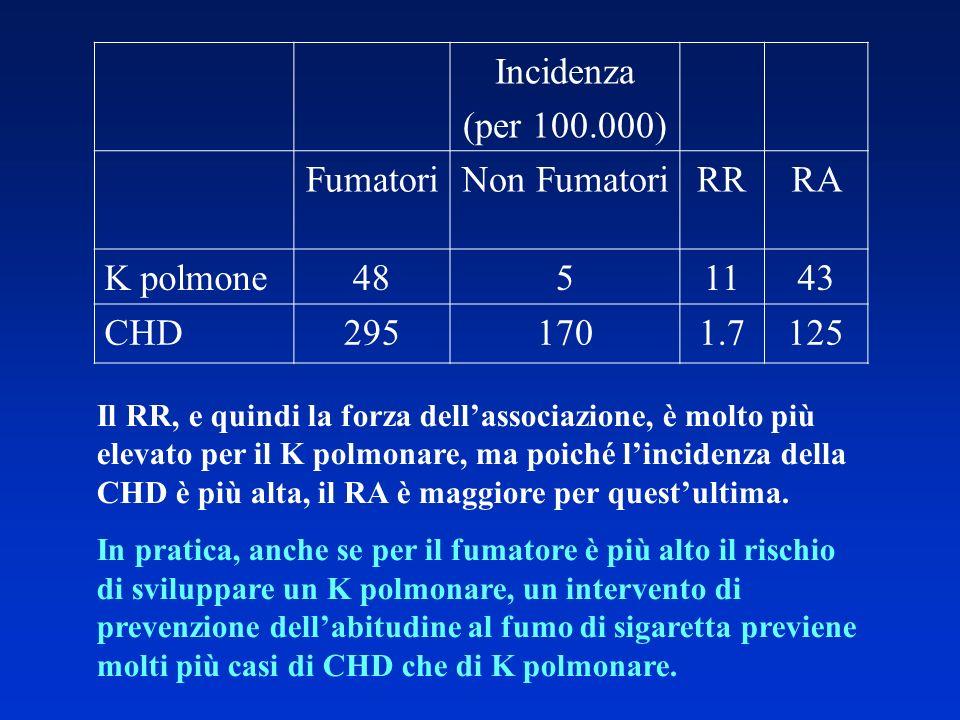 Incidenza (per 100.000) FumatoriNon FumatoriRRRA K polmone4851143 CHD2951701.7125 Il RR, e quindi la forza dellassociazione, è molto più elevato per i