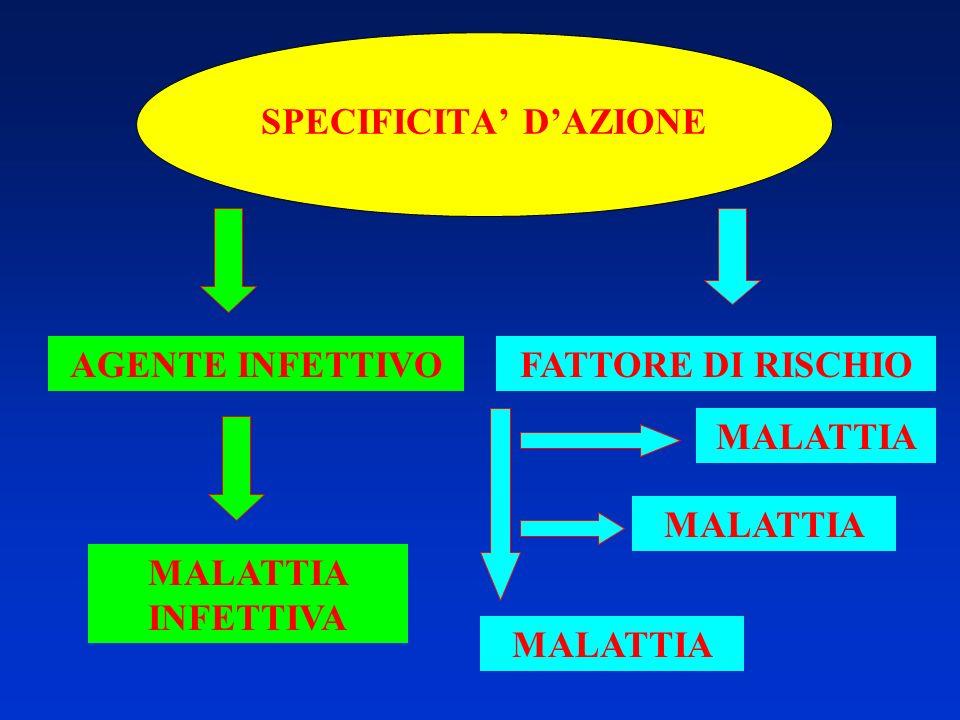 SPECIFICITA DAZIONE AGENTE INFETTIVO MALATTIA INFETTIVA MALATTIA FATTORE DI RISCHIO