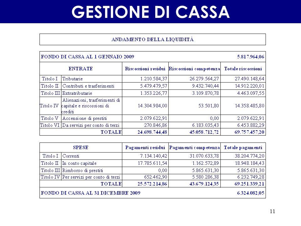 11 GESTIONE DI CASSA